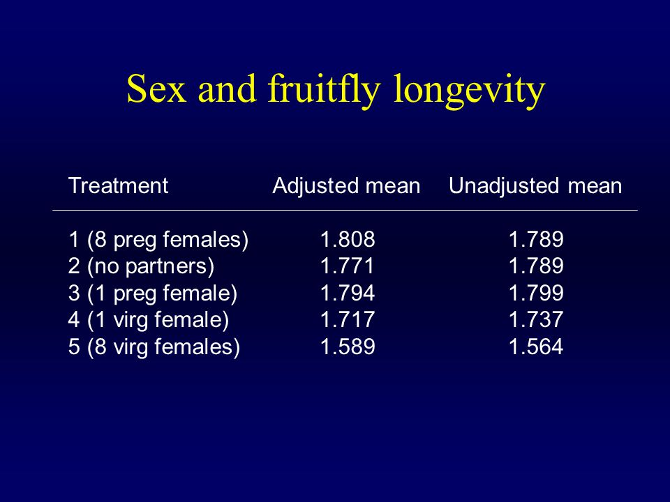 Sex and fruitfly longevity TreatmentAdjusted meanUnadjusted mean 1 (8 preg females)1.8081.789 2 (no partners)1.7711.789 3 (1 preg female)1.7941.799 4 (1 virg female)1.7171.737 5 (8 virg females)1.5891.564