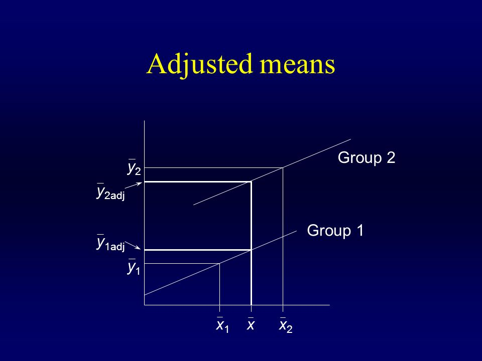 Adjusted means x1x1 x2x2 x Group 1 Group 2 y2y2 y1y1 y 1adj y 2adj