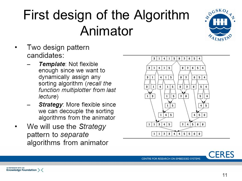 11 First design of the Algorithm Animator Two design pattern candidates: –Template: Not flexible enough since we want to dynamically assign any sorting algorithm (recall the function multiplotter from last lecture) –Strategy: More flexible since we can decouple the sorting algorithms from the animator We will use the Strategy pattern to separate algorithms from animator