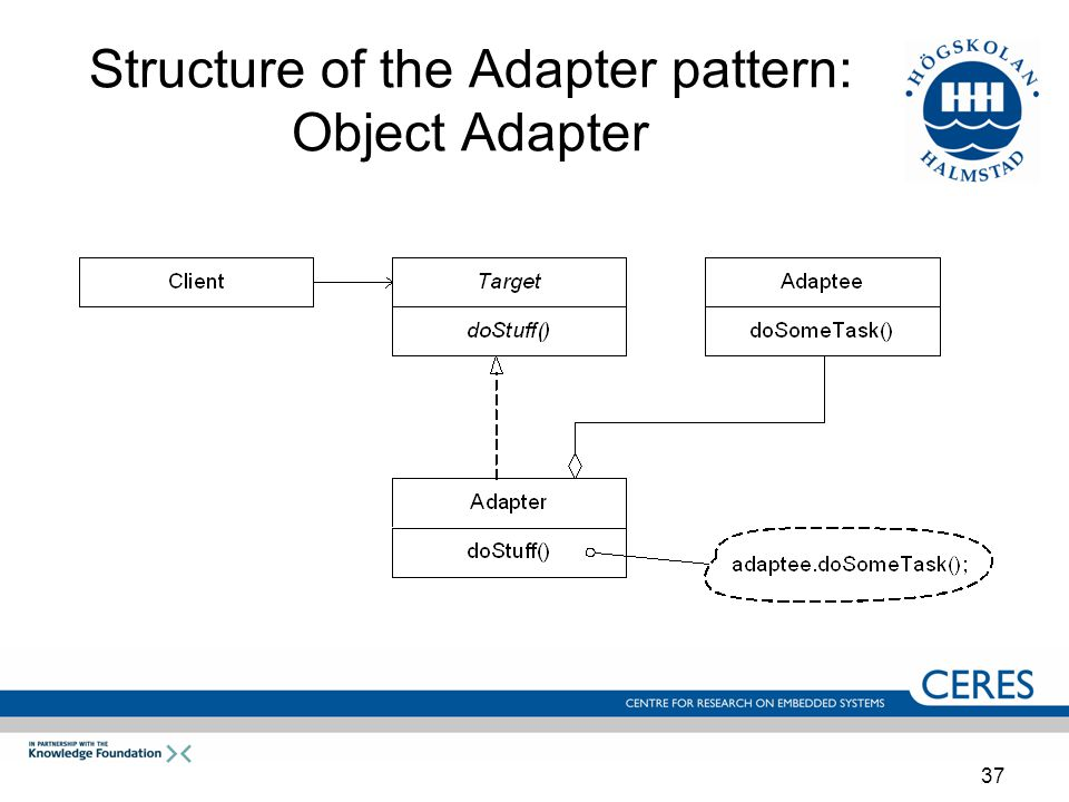 37 Structure of the Adapter pattern: Object Adapter