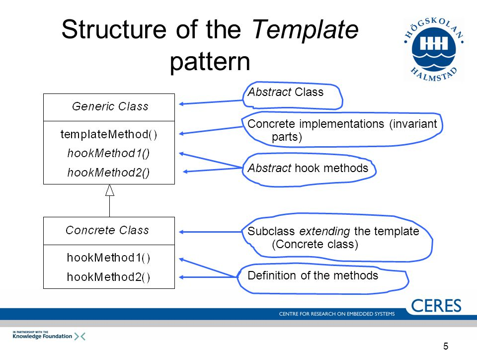 5 Structure of the Template pattern Abstract Class Concrete implementations (invariant parts) Abstract hook methods Subclass extending the template (Concrete class) Definition of the methods