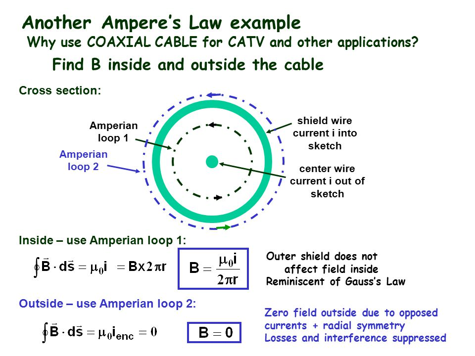 Copyright R. Janow – Spring 2014 Another Ampere's Law example Find B inside and outside the cable Why use COAXIAL CABLE for CATV and other application