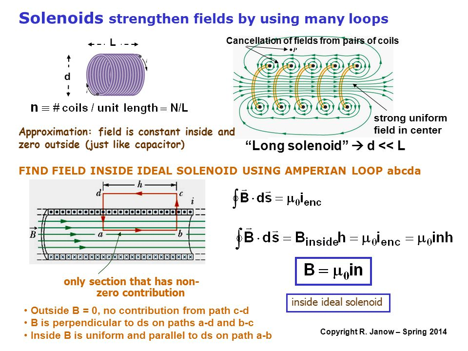 """Copyright R. Janow – Spring 2014 strong uniform field in center Cancellation of fields from pairs of coils """"Long solenoid""""  d << L L d Solenoids stre"""