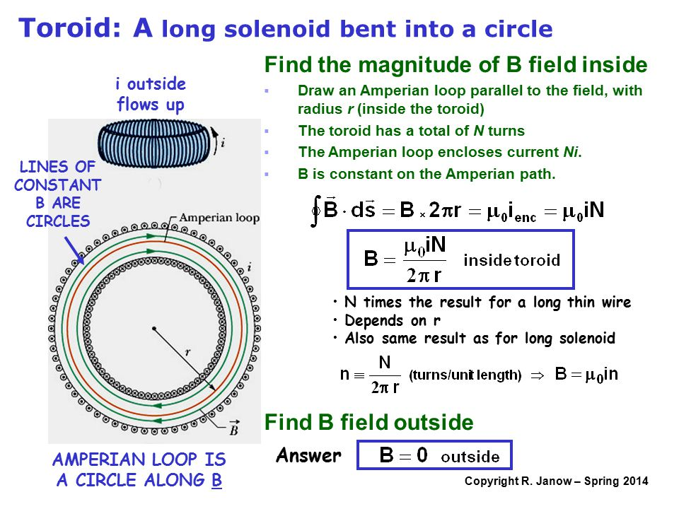 Copyright R. Janow – Spring 2014 Toroid: A long solenoid bent into a circle LINES OF CONSTANT B ARE CIRCLES AMPERIAN LOOP IS A CIRCLE ALONG B Find the