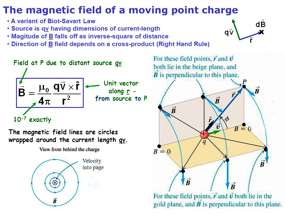 Copyright R. Janow – Spring 2014 The magnetic field of a moving point charge A variant of Biot-Savart Law Source is qv having dimensions of current-le