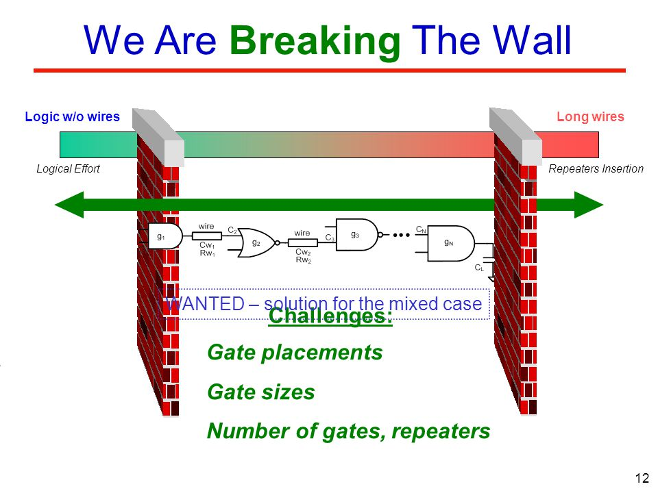12 We Are Breaking The Wall Logic w/o wiresLong wires Intro Logical EffortRepeaters Insertion Challenges: Gate placements Gate sizes Number of gates, repeaters WANTED – solution for the mixed case