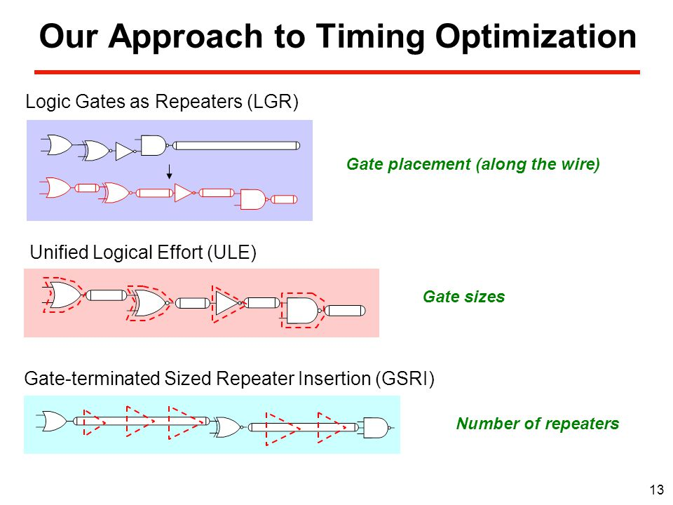 13 Our Approach to Timing Optimization Unified Logical Effort (ULE) Gate-terminated Sized Repeater Insertion (GSRI) Logic Gates as Repeaters (LGR) Gate placement (along the wire) Gate sizes Number of repeaters