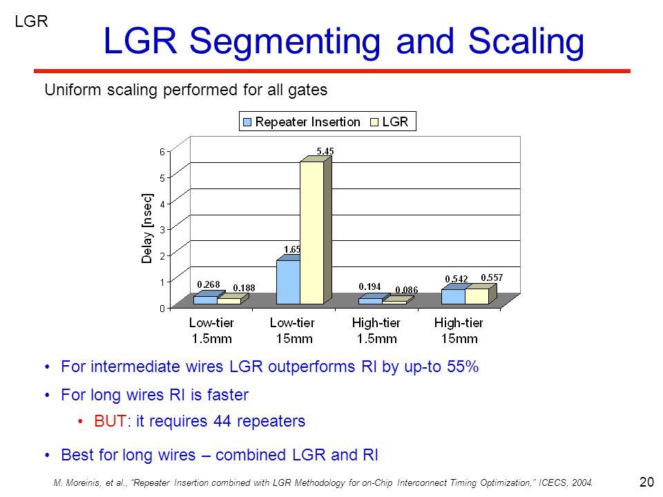 20 LGR Segmenting and Scaling For intermediate wires LGR outperforms RI by up-to 55% For long wires RI is faster BUT: it requires 44 repeaters Best for long wires – combined LGR and RI Uniform scaling performed for all gates M.