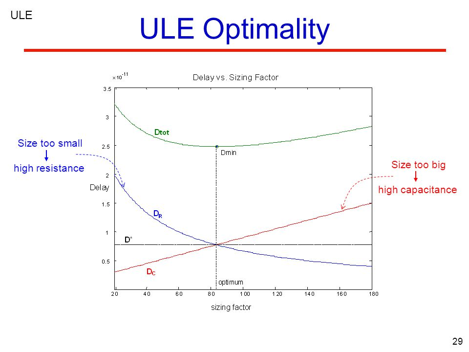 29 ULE Optimality ULE Size too small high resistance Size too big high capacitance