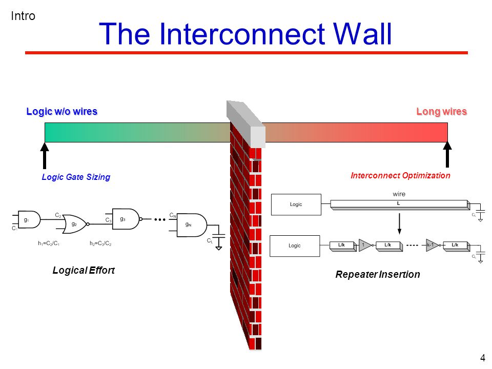 4 The Interconnect Wall Logic w/o wires Long wires Logic Gate Sizing Logical Effort Interconnect Optimization Repeater Insertion Intro