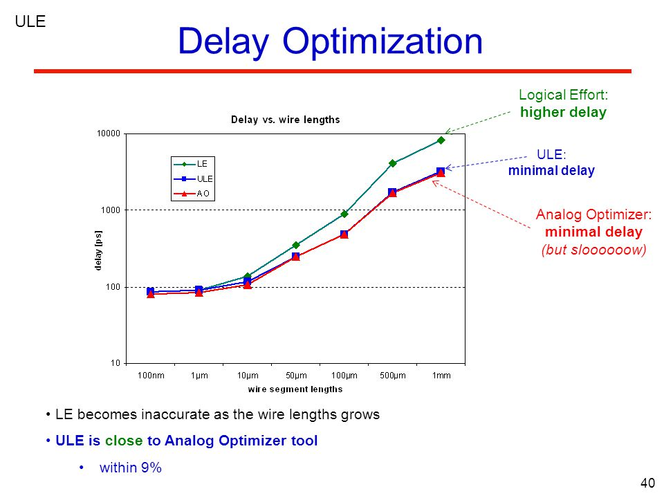 40 LE becomes inaccurate as the wire lengths grows ULE is close to Analog Optimizer tool within 9% ULE: minimal delay Analog Optimizer: minimal delay (but sloooooow) Logical Effort: higher delay Delay Optimization ULE