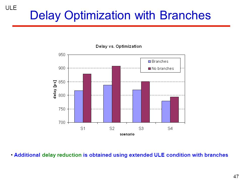 47 ULE Delay Optimization with Branches Additional delay reduction is obtained using extended ULE condition with branches