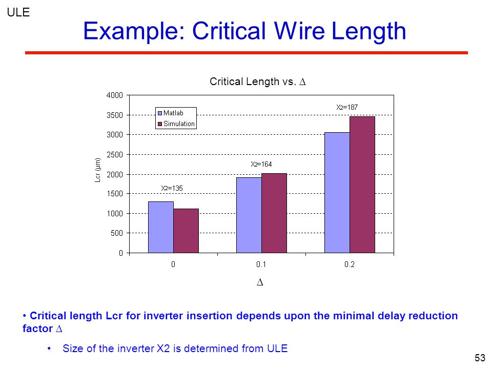 53 Example: Critical Wire Length Lcr (µm) ∆ Critical Length vs.