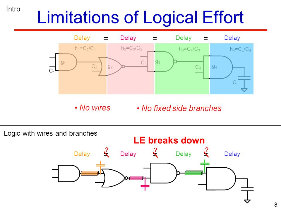 59 Number of Repeaters in Logic Path GSRI GSRI allows optimization of shorter wires than RI The number of repeaters per wire is not equal in GSRI: - Higher electrical effort  more repeaters - ALU critical path, 65nm process - Several wire lengths scenarios - ULE sizing performed before GSRI