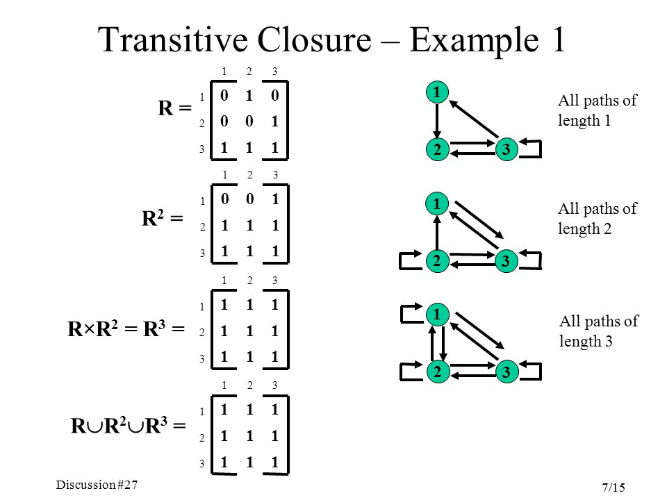 Discussion #27 Chapter 5, Sections 4.6-7 7/15 R  R 2  R 3 = R×R 2 = R 3 = Transitive Closure – Example 1 111 3 100 2 010 1 321 111 3 111 2 100 1 321 R = R 2 = 111 3 111 2 111 1 321 1 2 3 1 2 3 1 2 3 All paths of length 3 All paths of length 2 All paths of length 1 111 3 111 2 111 1 321