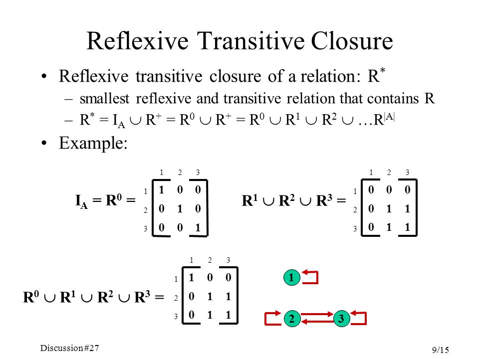 Discussion #27 Chapter 5, Sections 4.6-7 9/15 Reflexive Transitive Closure Reflexive transitive closure of a relation: R * –smallest reflexive and transitive relation that contains R –R * = I A  R + = R 0  R + = R 0  R 1  R 2  …R |A| Example: 100 3 010 2 001 1 321 I A = R 0 = 110 3 110 2 001 1 321 1 2 3 R 1  R 2  R 3 = 110 3 110 2 000 1 321 R 0  R 1  R 2  R 3 =