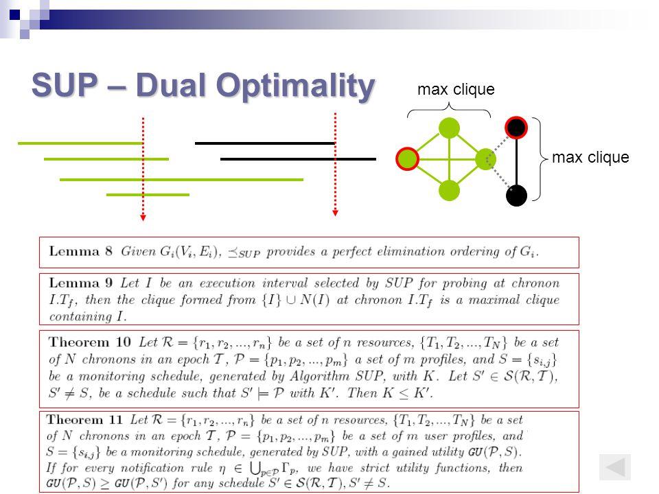 SUP – Dual Optimality max clique
