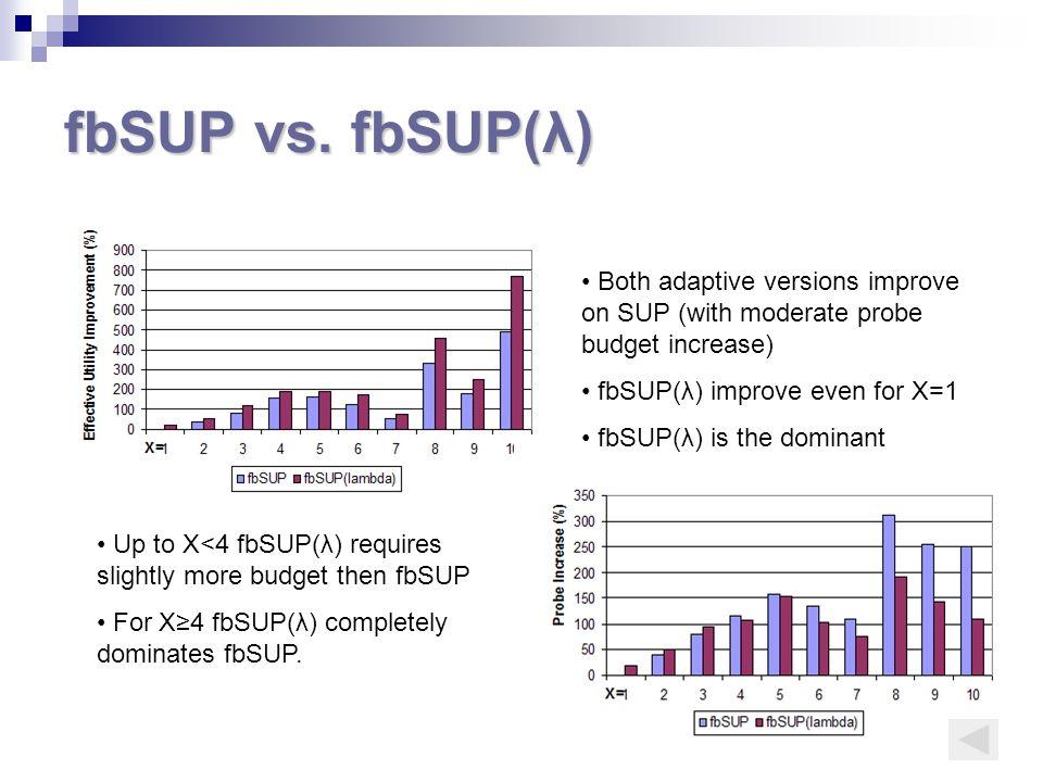 fbSUP vs.