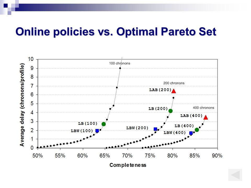 Online policies vs. Optimal Pareto Set