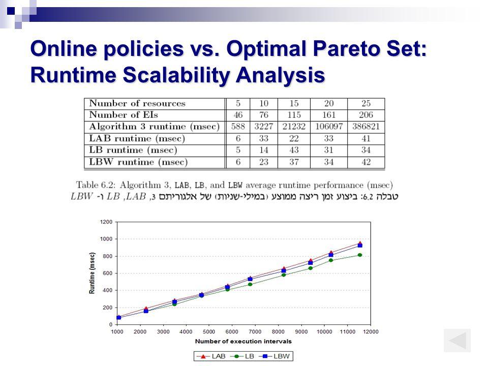 Online policies vs. Optimal Pareto Set: Runtime Scalability Analysis