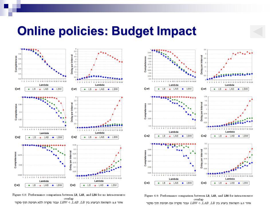 Online policies: Budget Impact