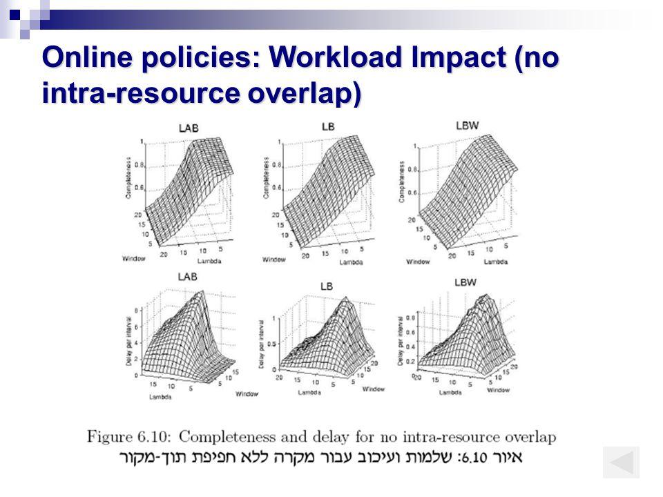 Online policies: Workload Impact (no intra-resource overlap)
