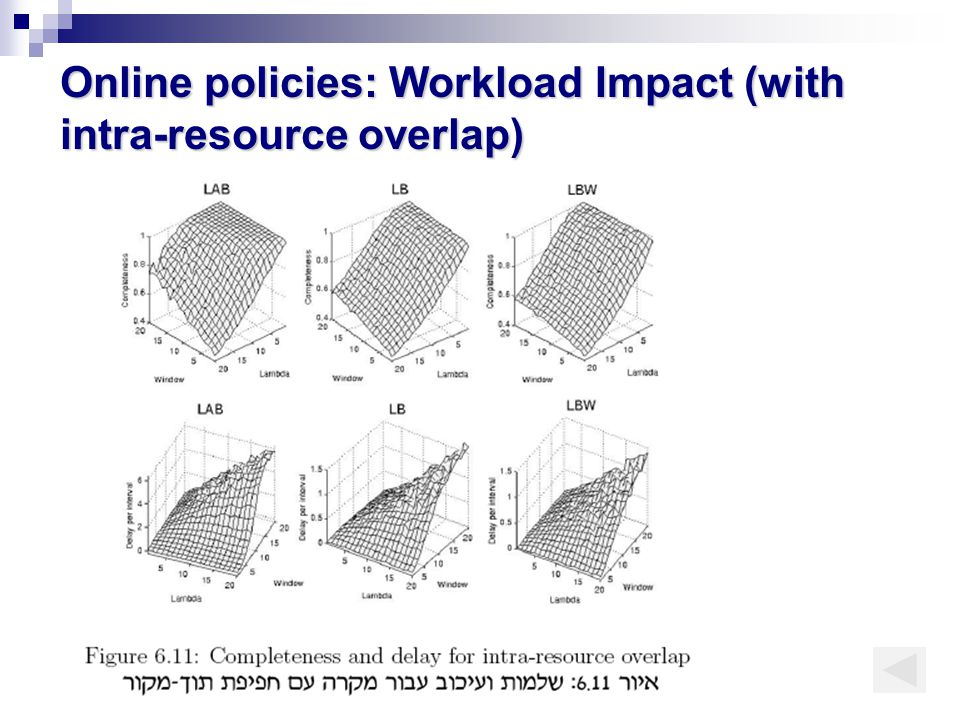 Online policies: Workload Impact (with intra-resource overlap)