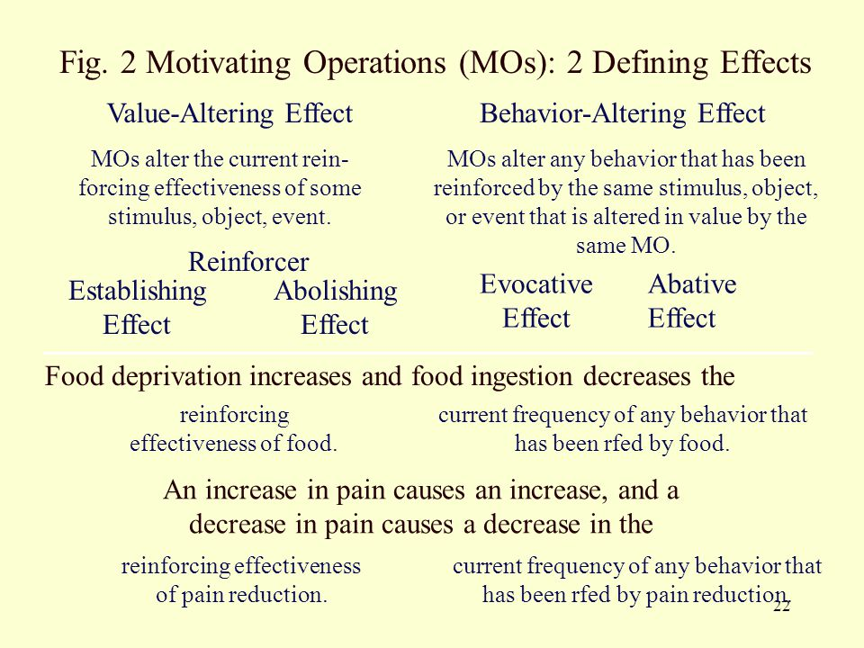 22 Fig. 2 Motivating Operations (MOs): 2 Defining Effects Value-Altering EffectBehavior-Altering Effect MOs alter the current rein- forcing effectiven