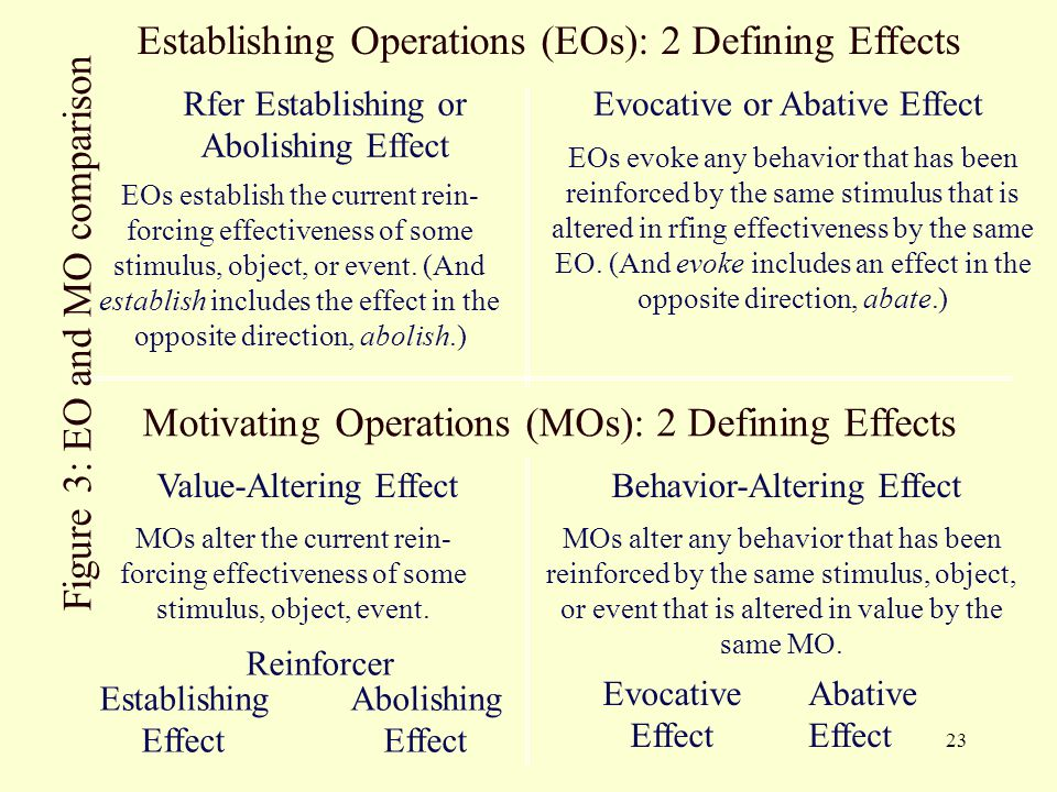 23 Motivating Operations (MOs): 2 Defining Effects Value-Altering EffectBehavior-Altering Effect MOs alter the current rein- forcing effectiveness of