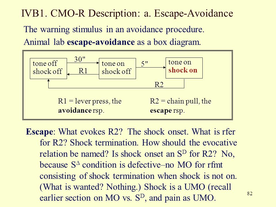 82 IVB1. CMO-R Description: a. Escape-Avoidance The warning stimulus in an avoidance procedure. Animal lab escape-avoidance as a box diagram. Escape: