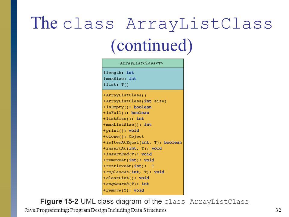 Java Programming: Program Design Including Data Structures32 The class ArrayListClass (continued) Figure 15-2 UML class diagram of the class ArrayList
