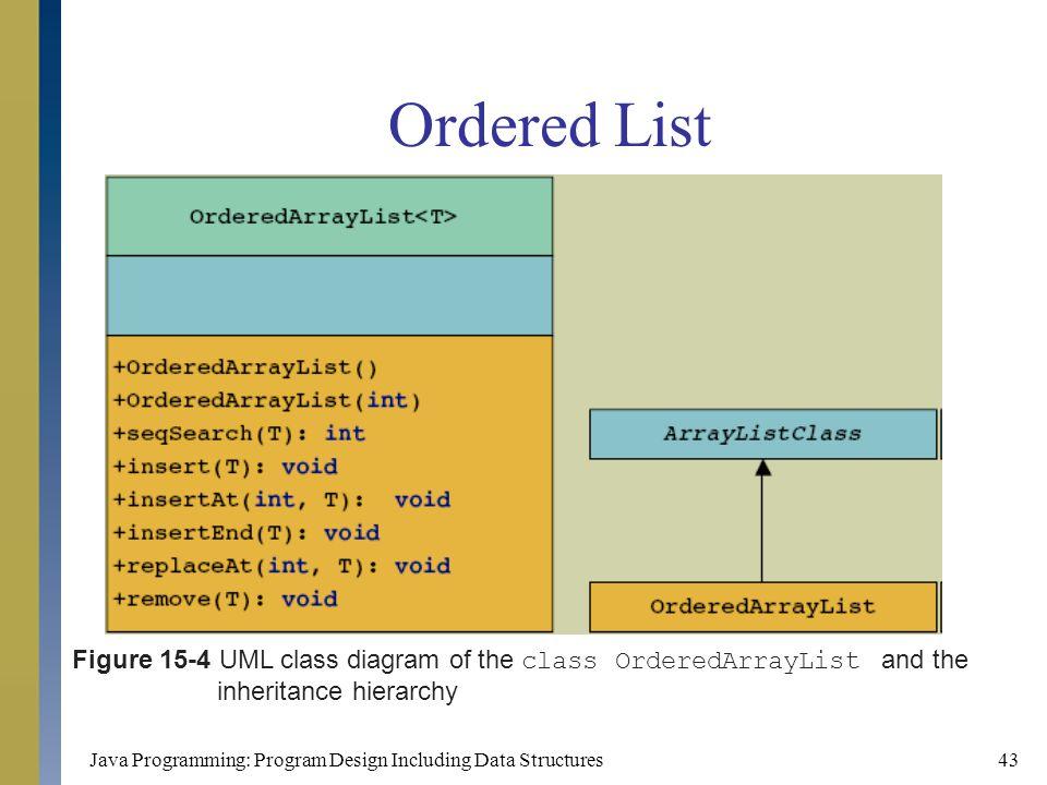 Java Programming: Program Design Including Data Structures43 Ordered List Figure 15-4 UML class diagram of the class OrderedArrayList and the inherita