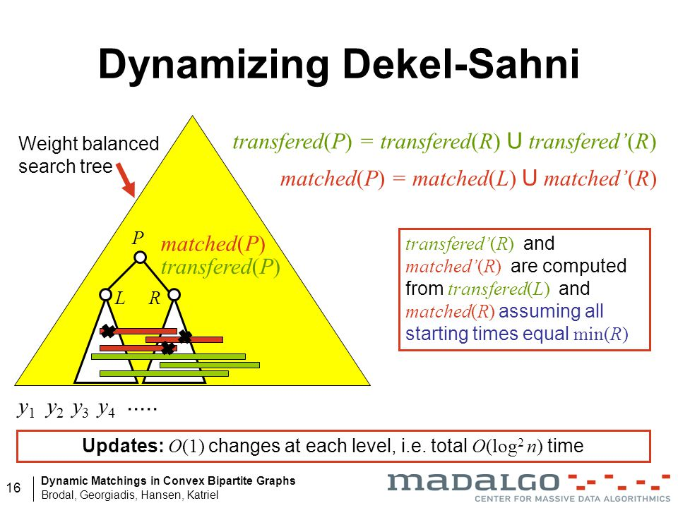 Dynamic Matchings in Convex Bipartite Graphs Brodal, Georgiadis, Hansen, Katriel 16 Dynamizing Dekel-Sahni y1y1 y2y2 y3y3 y4y4..... Weight balanced se