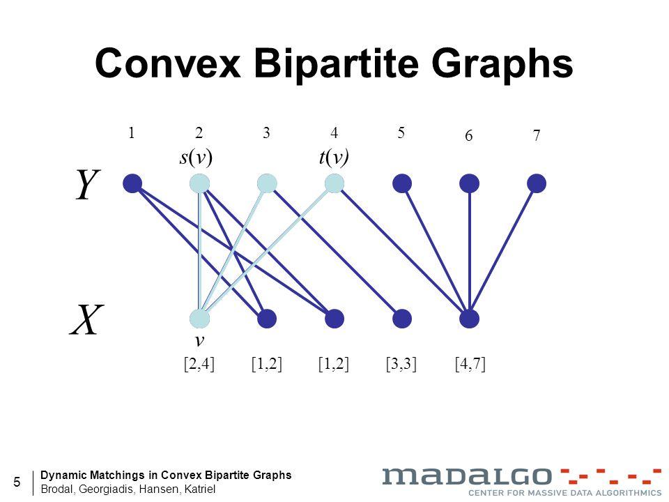 Dynamic Matchings in Convex Bipartite Graphs Brodal, Georgiadis, Hansen, Katriel 5 Convex Bipartite Graphs Y X 1 76 5432 v t(v)s(v)s(v) [4,7][3,3][1,2