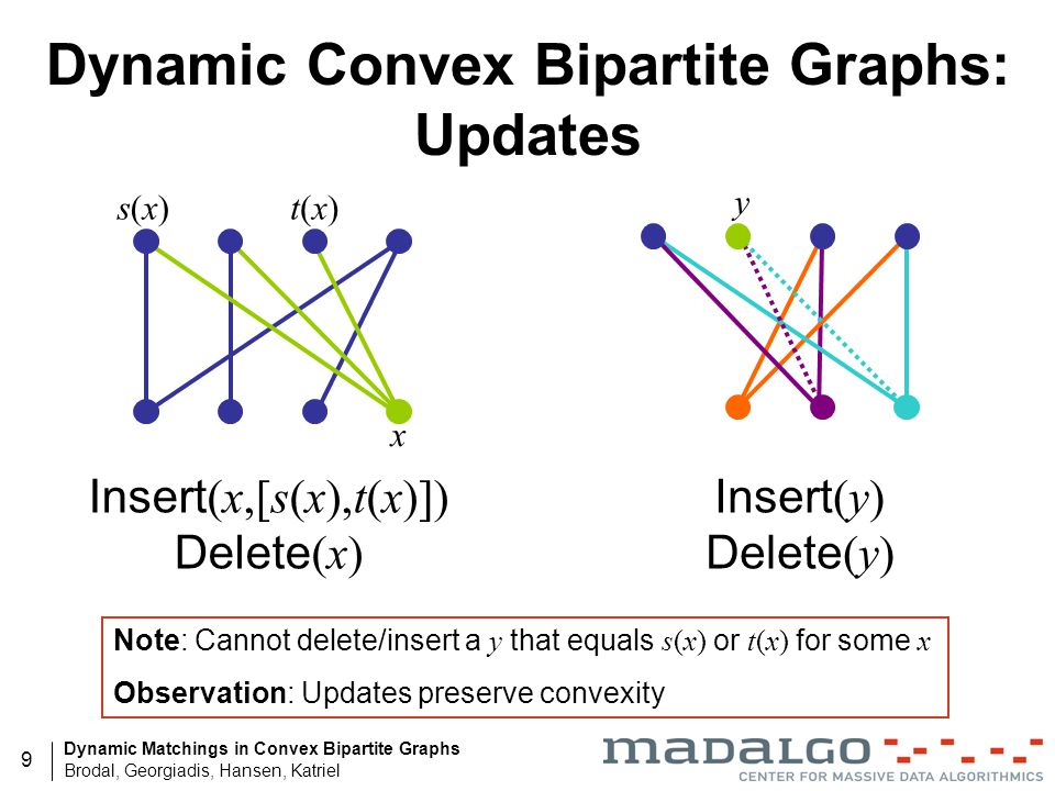 Dynamic Matchings in Convex Bipartite Graphs Brodal, Georgiadis, Hansen, Katriel 9 Dynamic Convex Bipartite Graphs: Updates Insert (x,[s(x),t(x)]) Delete (x) s(x)s(x)t(x)t(x) x Insert (y) Delete (y) y Note: Cannot delete/insert a y that equals s(x) or t(x) for some x Observation: Updates preserve convexity