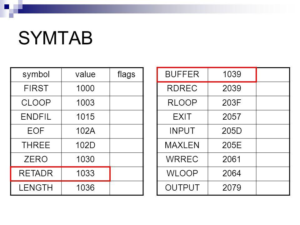 SYMTAB symbolvalueflags FIRST1000 CLOOP1003 ENDFIL1015 EOF102A THREE102D ZERO1030 RETADR1033 LENGTH1036 BUFFER1039 RDREC2039 RLOOP203F EXIT2057 INPUT205D MAXLEN205E WRREC2061 WLOOP2064 OUTPUT2079