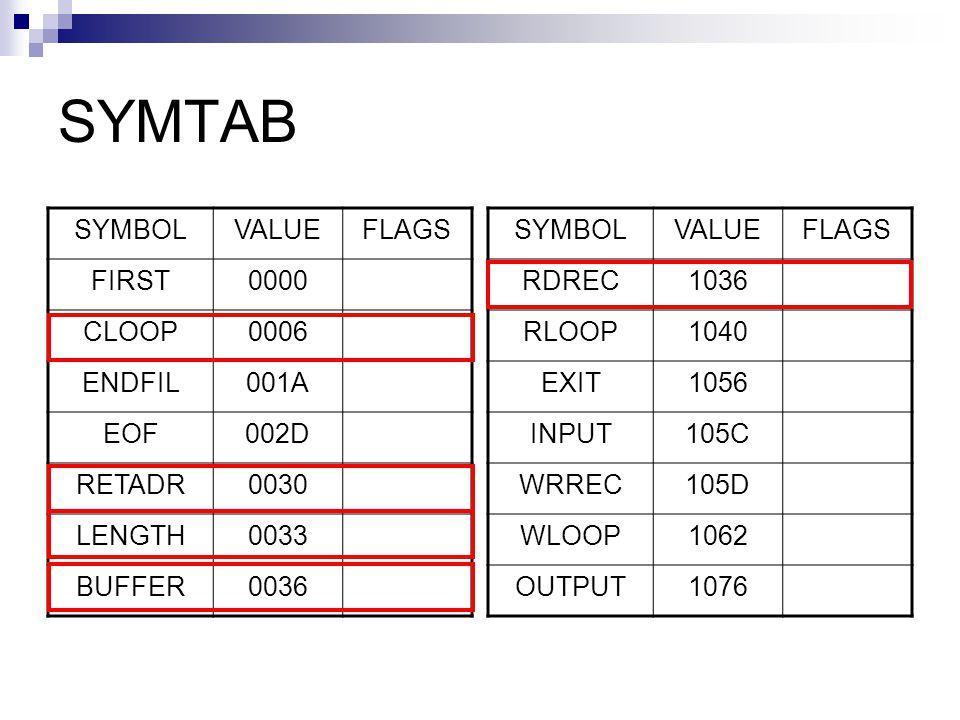 SYMTAB SYMBOLVALUEFLAGS FIRST0000 CLOOP0006 ENDFIL001A EOF002D RETADR0030 LENGTH0033 BUFFER0036 SYMBOLVALUEFLAGS RDREC1036 RLOOP1040 EXIT1056 INPUT105C WRREC105D WLOOP1062 OUTPUT1076