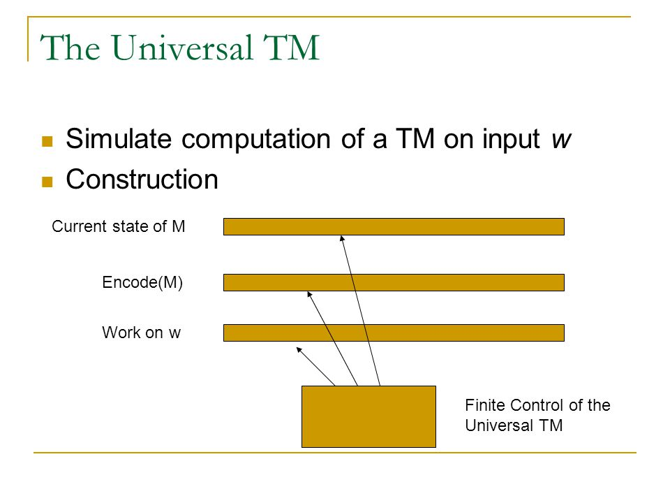 The Universal TM Simulate computation of a TM on input w Construction Current state of M Encode(M) Work on w Finite Control of the Universal TM