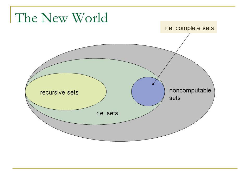 The New World r.e. complete sets r.e. sets recursive sets noncomputable sets