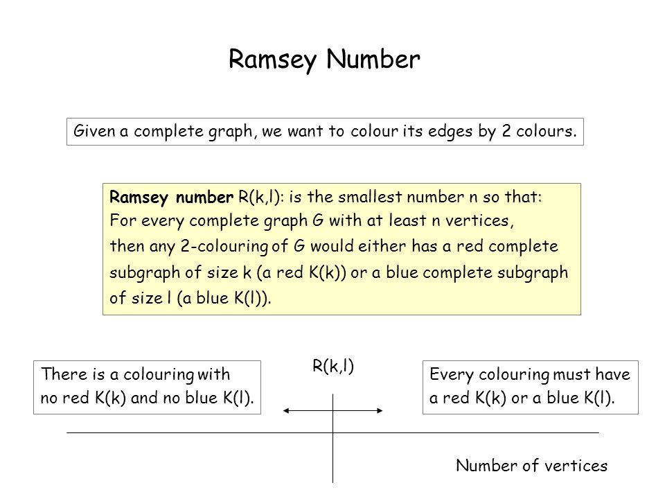 Ramsey Number R(3,3) R(3,3) Number of vertices There is a colouring with no red K(3) and no blue K(3).