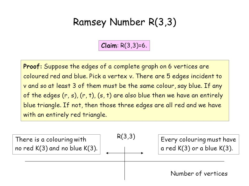 Ramsey Theorem Ramsey Theorem: R(k,l) is finite for any k,l.