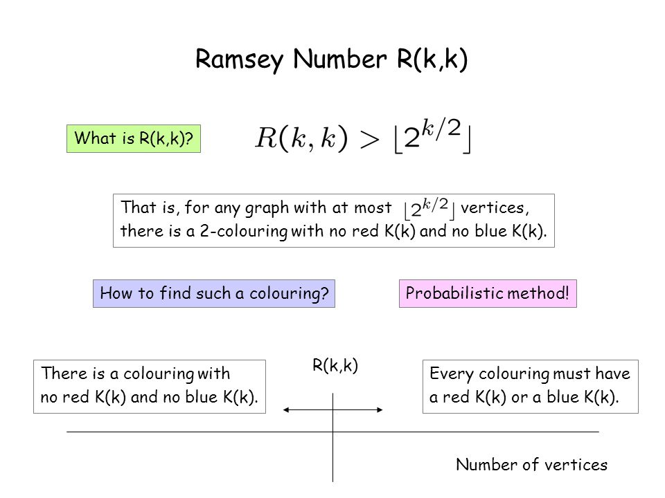 Ramsey Number R(k,k) R(k,k) Number of vertices There is a colouring with no red K(k) and no blue K(k).