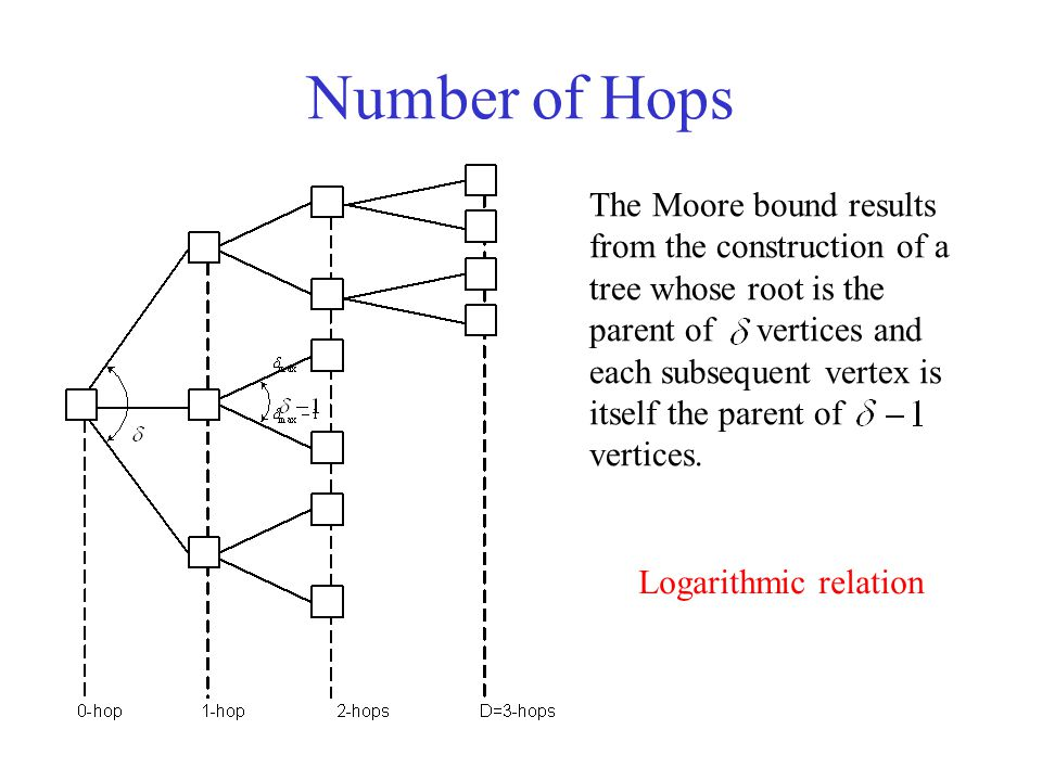 Number of Hops The Moore bound results from the construction of a tree whose root is the parent of vertices and each subsequent vertex is itself the p