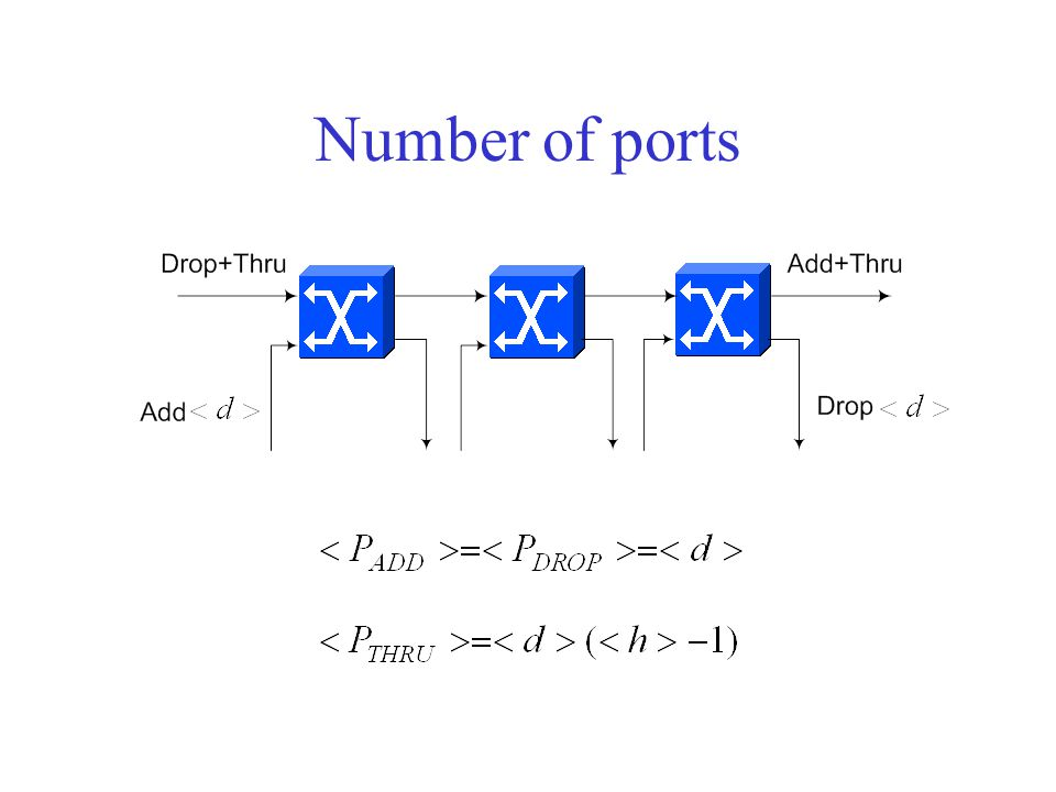 Number of ports