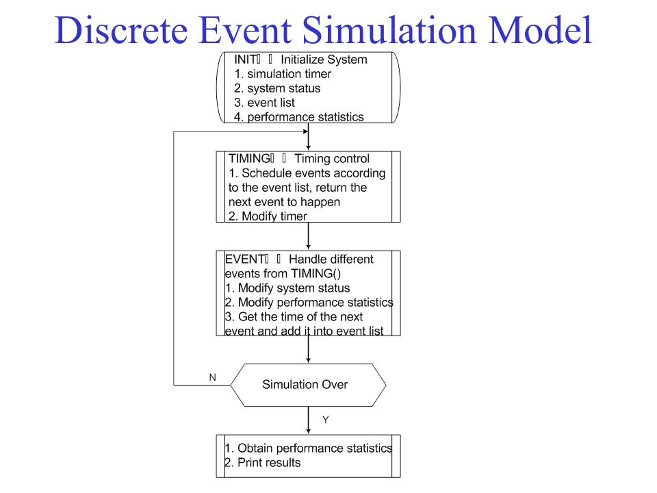 Discrete Event Simulation Model