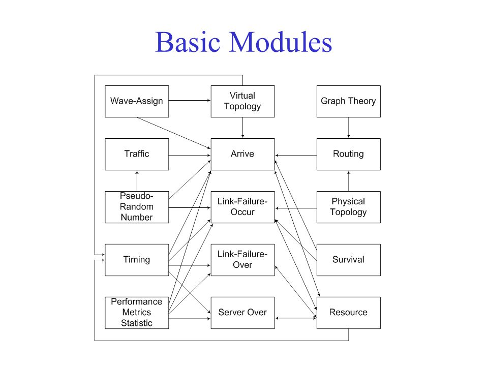 Basic Modules