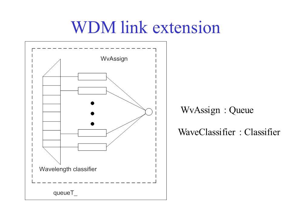 WDM link extension WvAssign : Queue WaveClassifier : Classifier