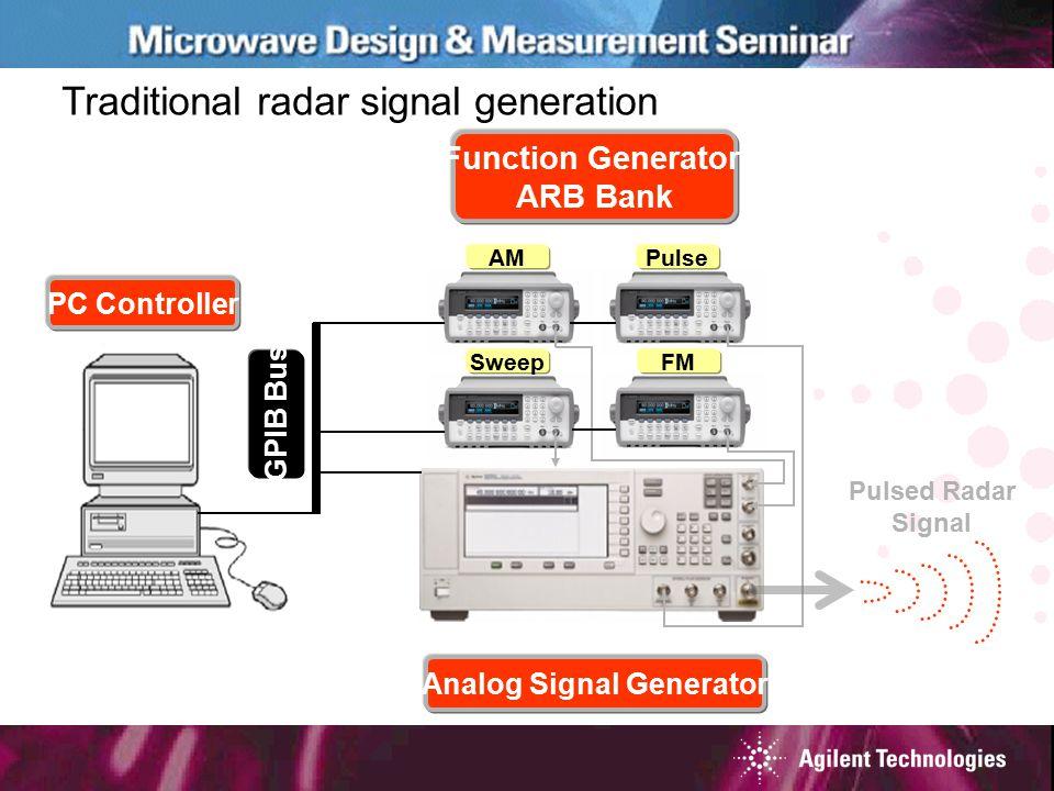 Traditional radar signal generation Function Generator/ ARB Bank PC Controller Analog Signal Generator GPIB Bus Sweep AMPulse FM Pulsed Radar Signal