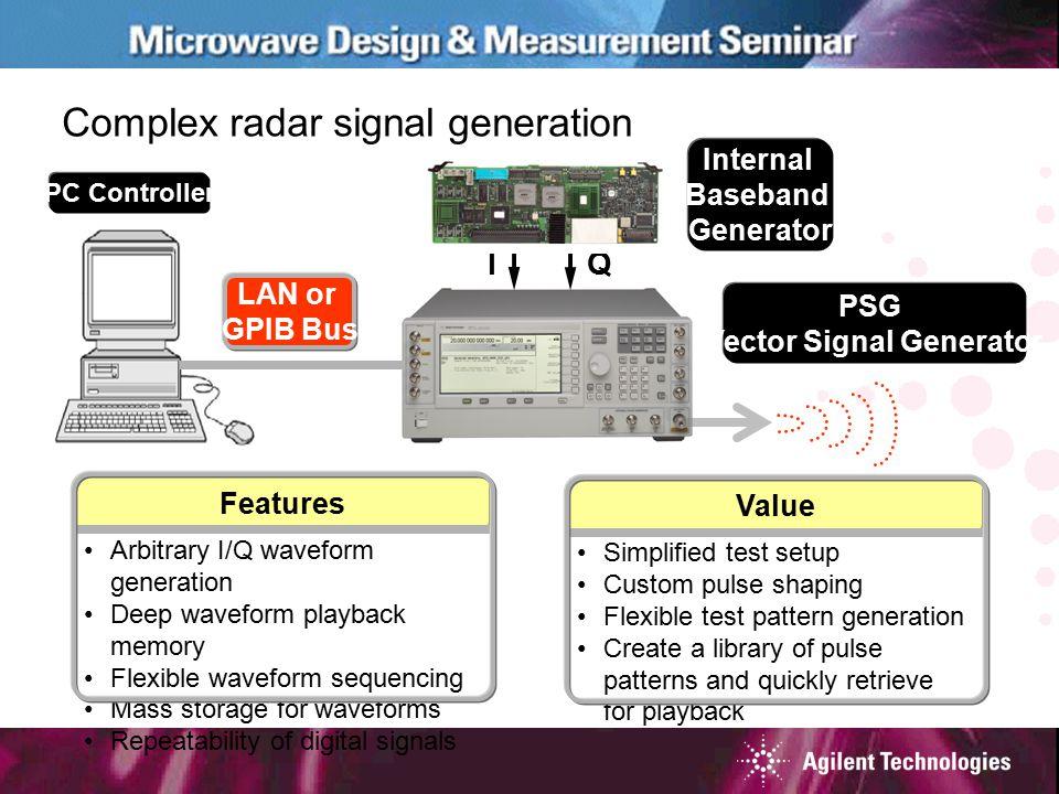 Complex radar signal generation IQ PC Controller Internal Baseband Generator LAN or GPIB Bus PSG Vector Signal Generator Arbitrary I/Q waveform genera