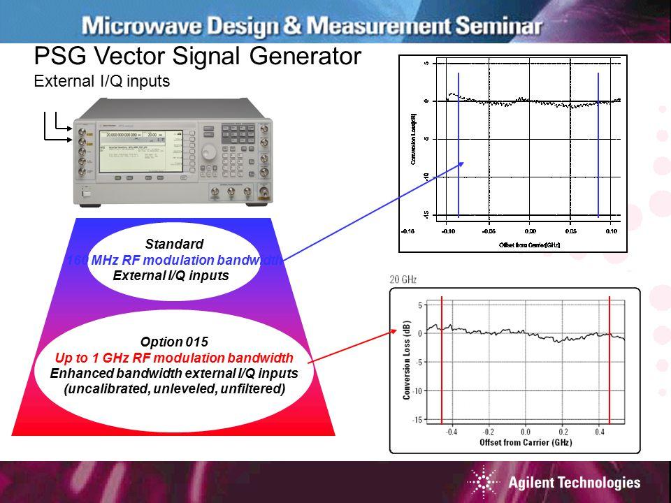 PSG Vector Signal Generator External I/Q inputs Standard 160 MHz RF modulation bandwidth External I/Q inputs Option 015 Up to 1 GHz RF modulation bandwidth Enhanced bandwidth external I/Q inputs (uncalibrated, unleveled, unfiltered)